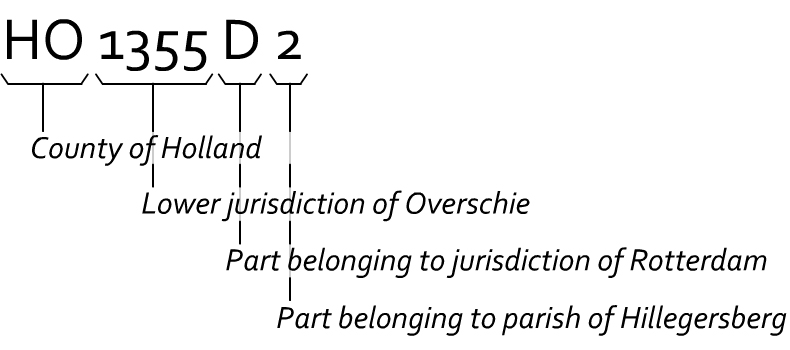 Example code for the lower jurisdiction of Overschie near Rotterdam